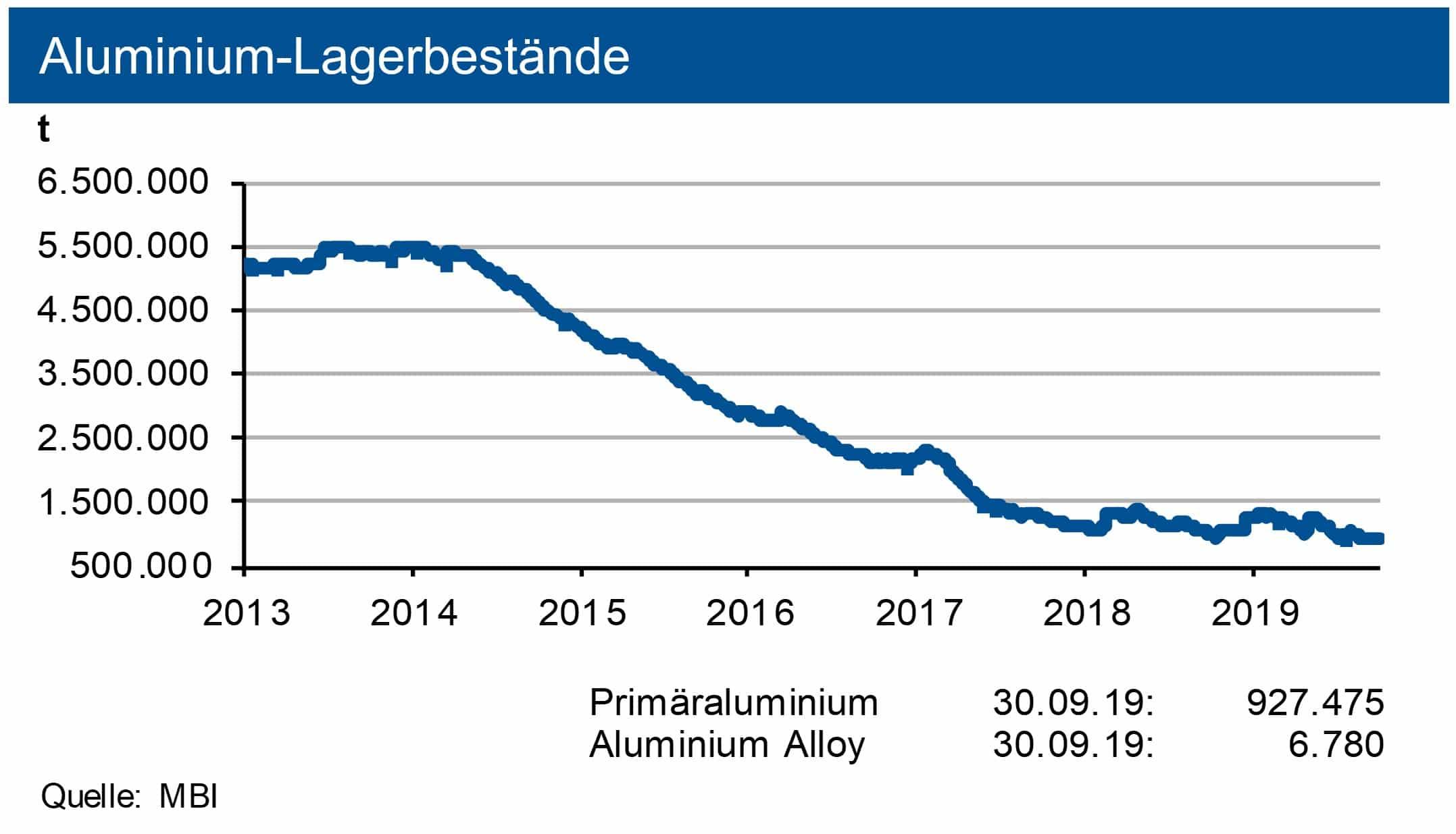 Aluminium-Lagerbestände