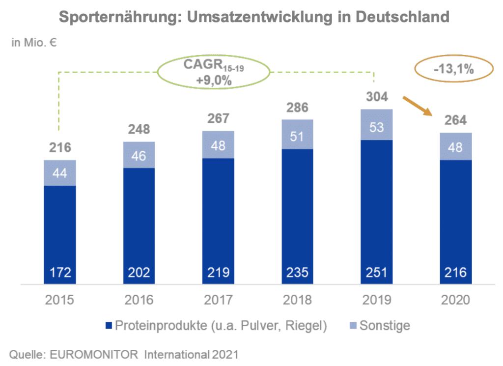 Sporternährung: Umsatzentwicklung in Deutschland